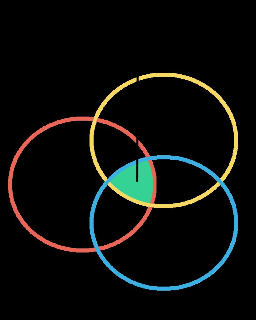 Venn diagram over innovation mellem teknik, forretning og mennesker